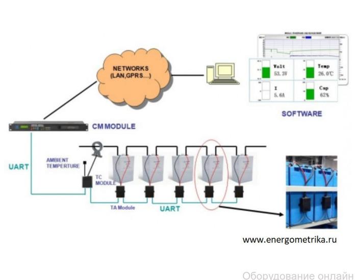 Фото объявления Контроль и мониторинг АКБ с помощью системы БМС01