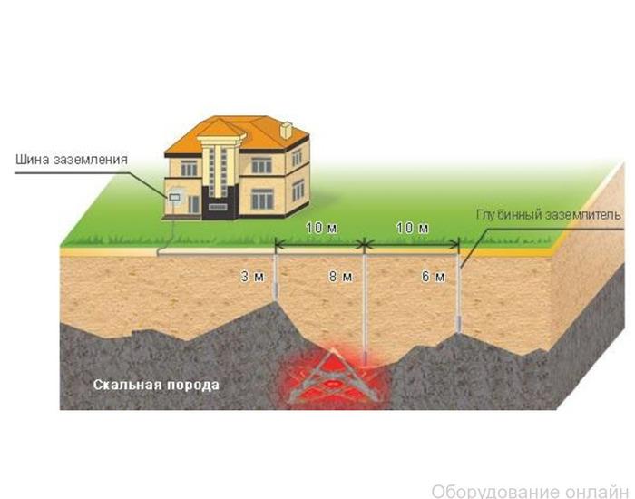 Фото объявления Измерение удельного сопротивления грунта